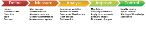 LSSI DMAIC methodology2